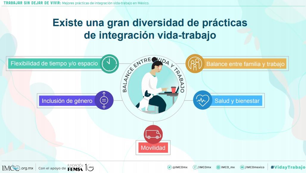 Prácticas de integración vida-trabajo. Foto de Imco