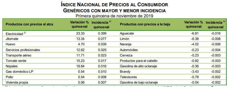 Productos genéricos con mayor y menor incidencia en la primera quincena de noviembre 2019. Foto de Inegi
