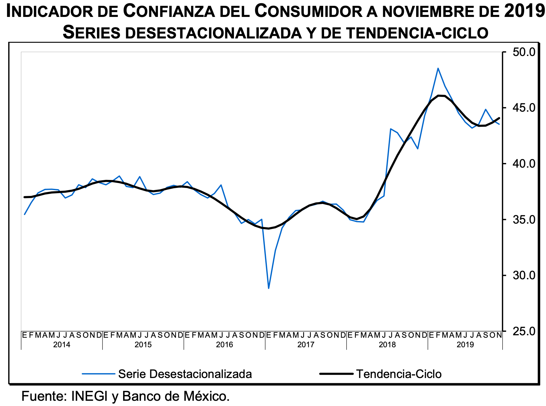 INDICADOR DE CONFIANZA DEL CONSUMIDOR A NOVIEMBRE DE 2019. SERIES DESESTACIONALIZADA Y DE TENDENCIA-CICLO. Datos de INEGI.