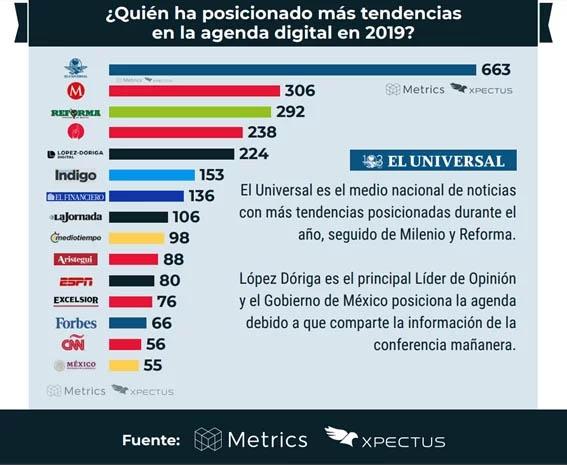Ranking medios digitales