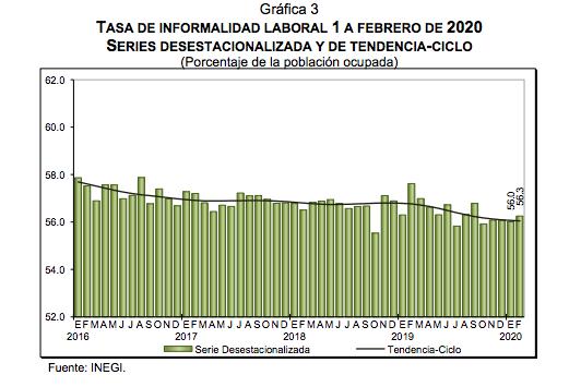 tasa de desocupación febrero