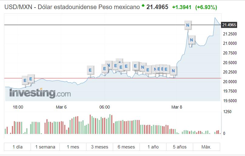 La relación MXN-Dólar. Gráfico de Investing.