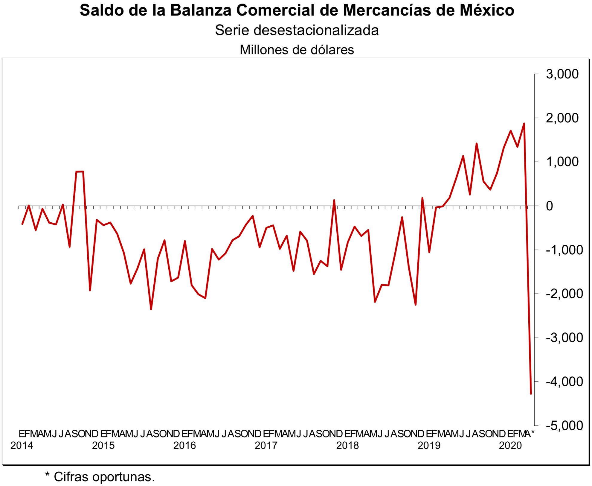 Saldo de la Balanza Comercial de Mercancías de México. Datos de INEGI.