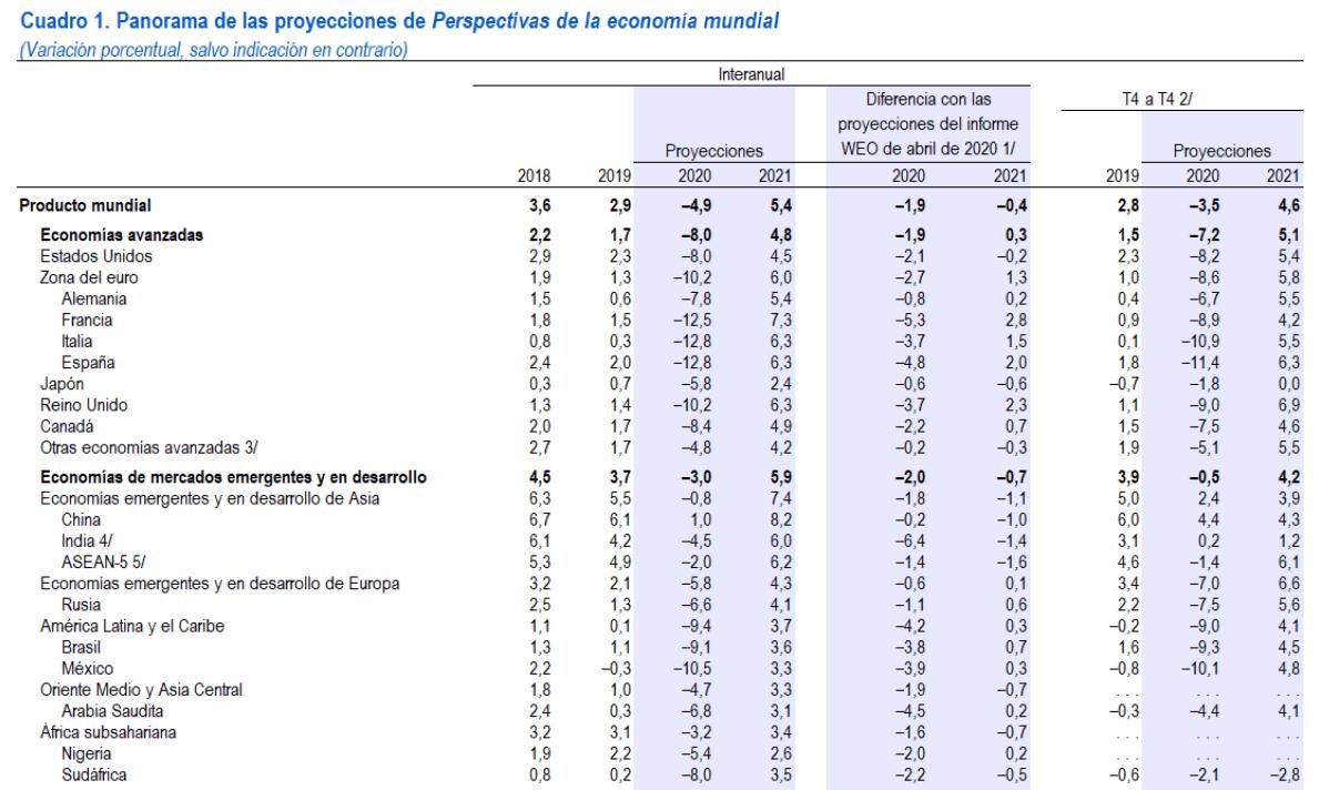 actualización de las perspectivas FMI