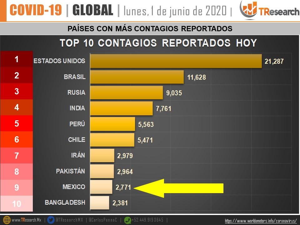 Países con más contagios por día por COVID-19