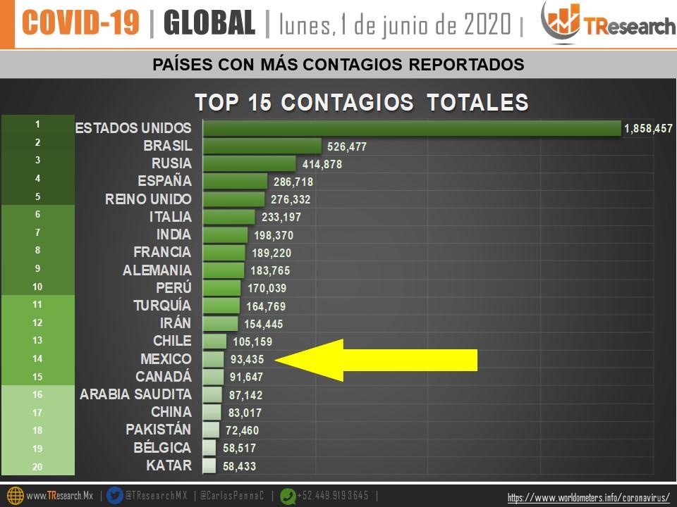 Países con más contagios totales por COVID-19