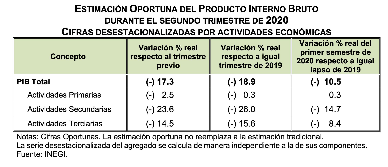 Estimación oportuna del PIB durante segundo trimestre de 2020, cifras desestacionalizadas por actividades económicas. Datos de INEGI.