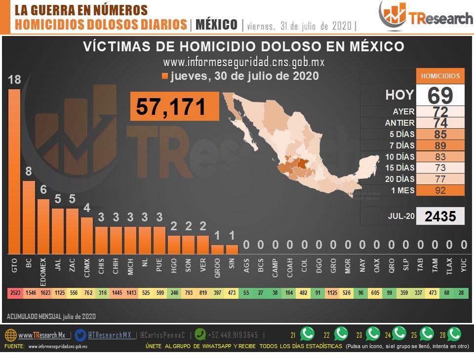 Reporte Homicidios Dolosos. Datos de T-ResearchMX.