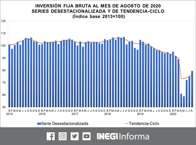 Inversión Fija Bruta. Foto de @INEGI_INFORMA