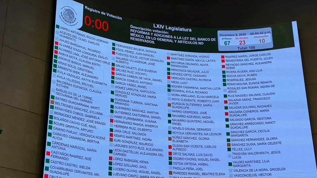 Senado aprueba reforma a Ley del Banco de México en materia de captación de divisas - Senado aprueba reforma a la Ley del Banco de México en materia de captación de divisas. Foto Twitter @ramirezlalo_