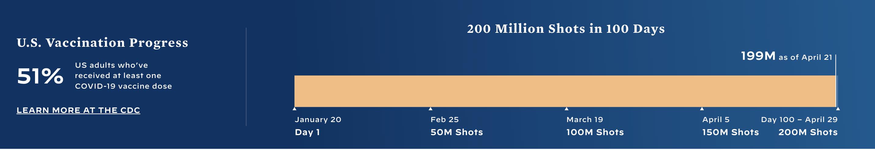 Así el ritmo de aplicación de vacunas contra COVID-19 al día de hoy en Estados Unidos. Mañana superarán las 200 millones de dosis aplicadas. Datos de la Casa Blanca /CDC.