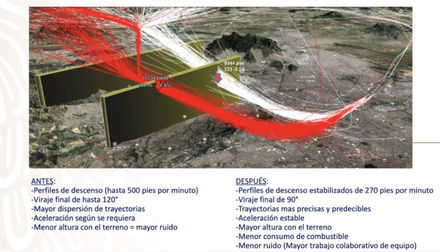 Conferencia SCT Rediseño Espacio Aéreo