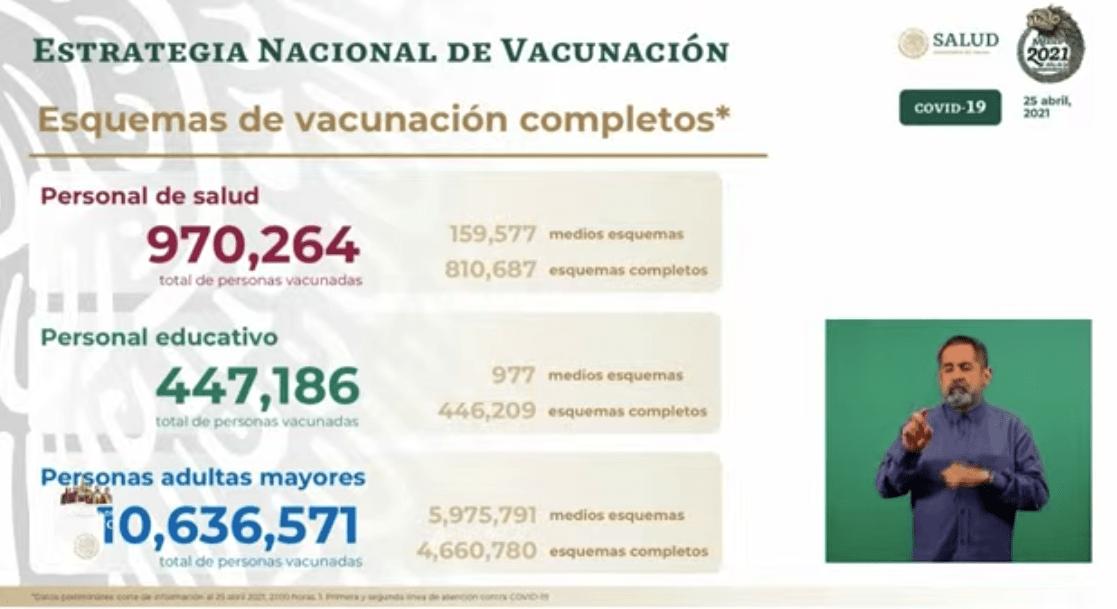 Avance en la vacunación al 26 de abril 2021. Gráfico de Secretaría de Salud