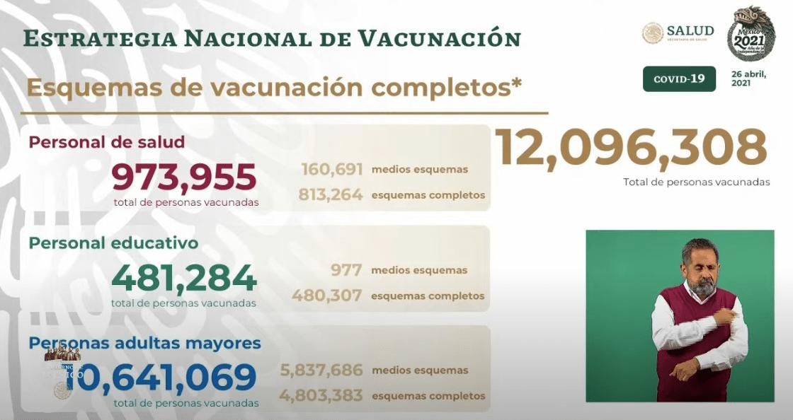 Avance en la vacunación al 27 de abril 2021. Gráfico de Secretaría de Salud