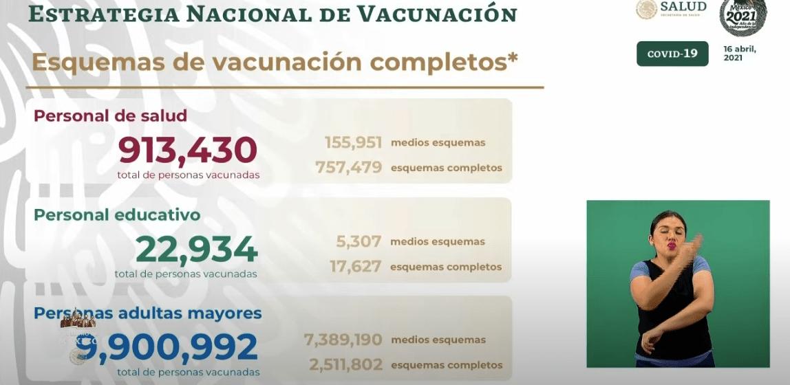 Avance en la vacunación al 16 de abril 2021. Gráfico de Secretaría de Salud