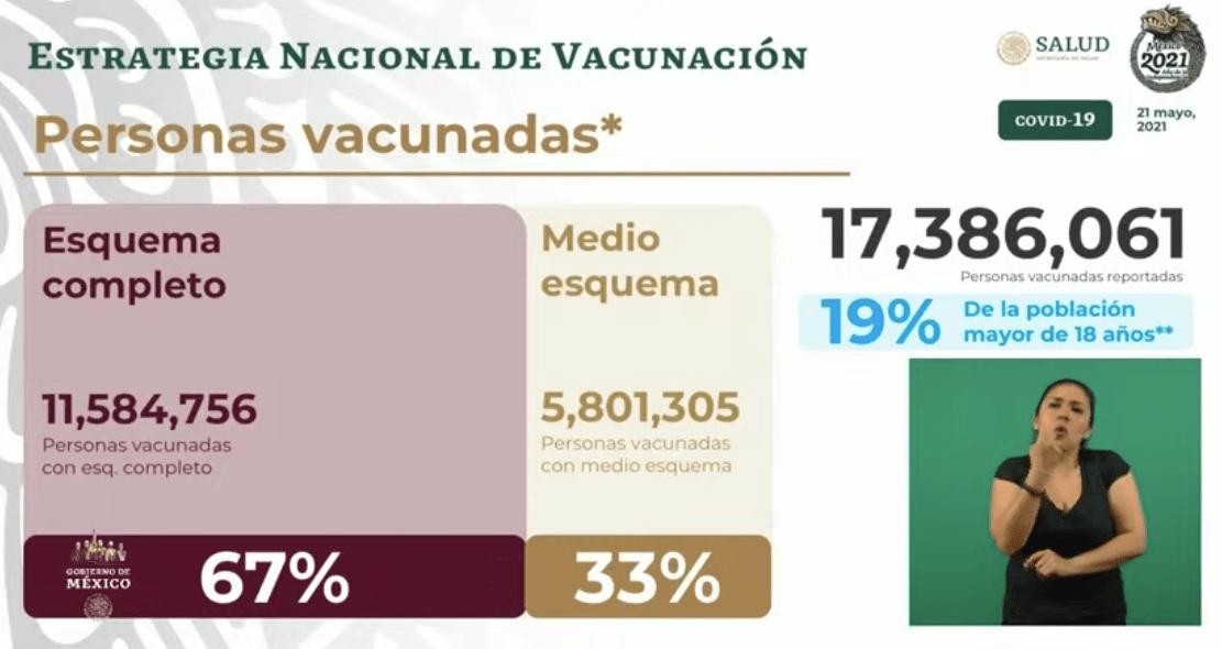Avance en la vacunación al 21 de mayo 2021. Gráfico de Secretaría de Salud