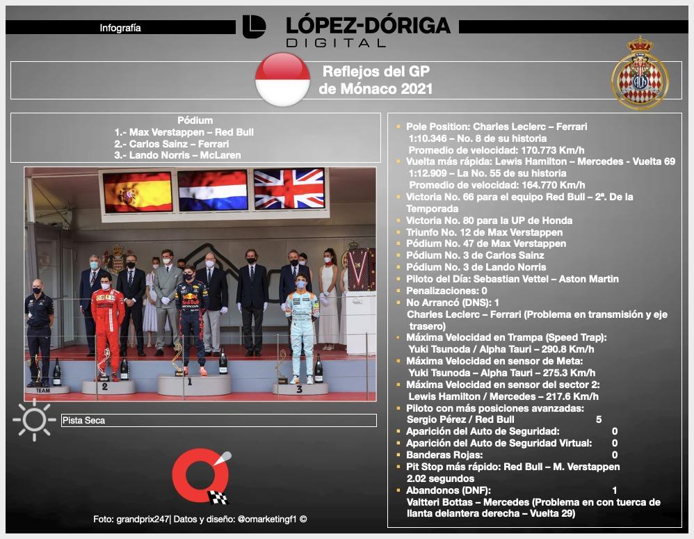F1 GP Mónaco 2021