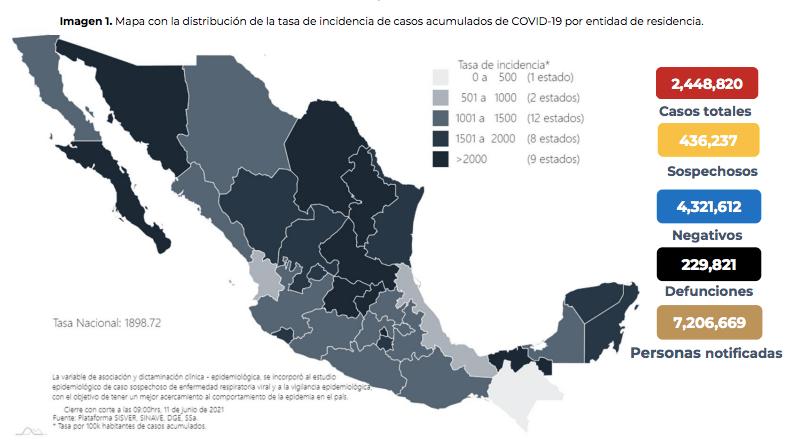 Estado de la pandemia en Mexico. Gráfico de Secretaría de Salud