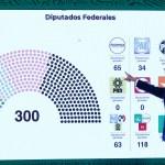 López Obrador hace malabares con los resultados electorales para cantar victoria