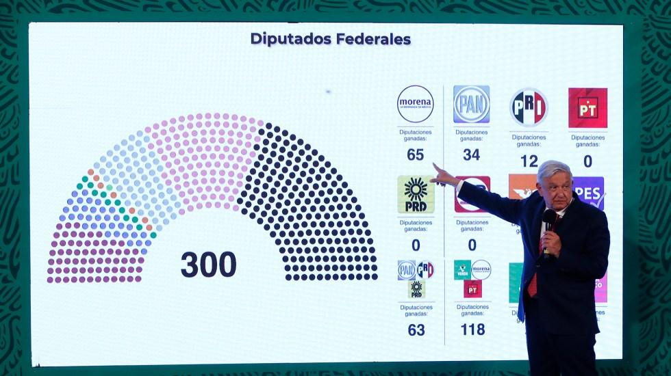 López Obrador hace malabares con los resultados electorales para cantar victoria - López Obrador presenta PREP de los resultados electorales para la Cámara de Diputados. Foto de EFE