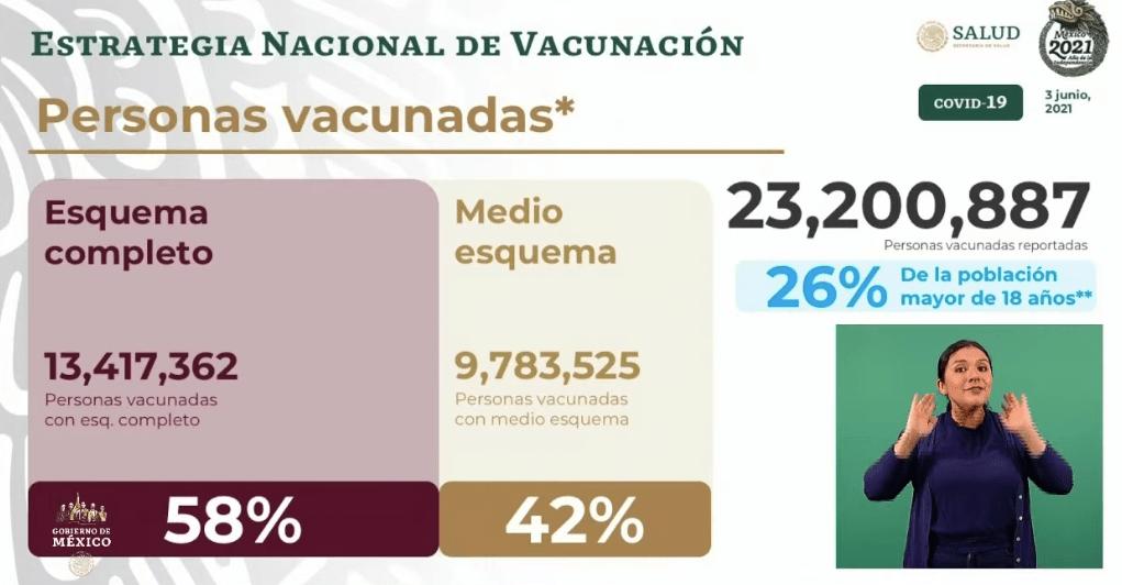Avance en la vacunación al 03 de junio de 2021. Gráfico de Secretaría de Salud