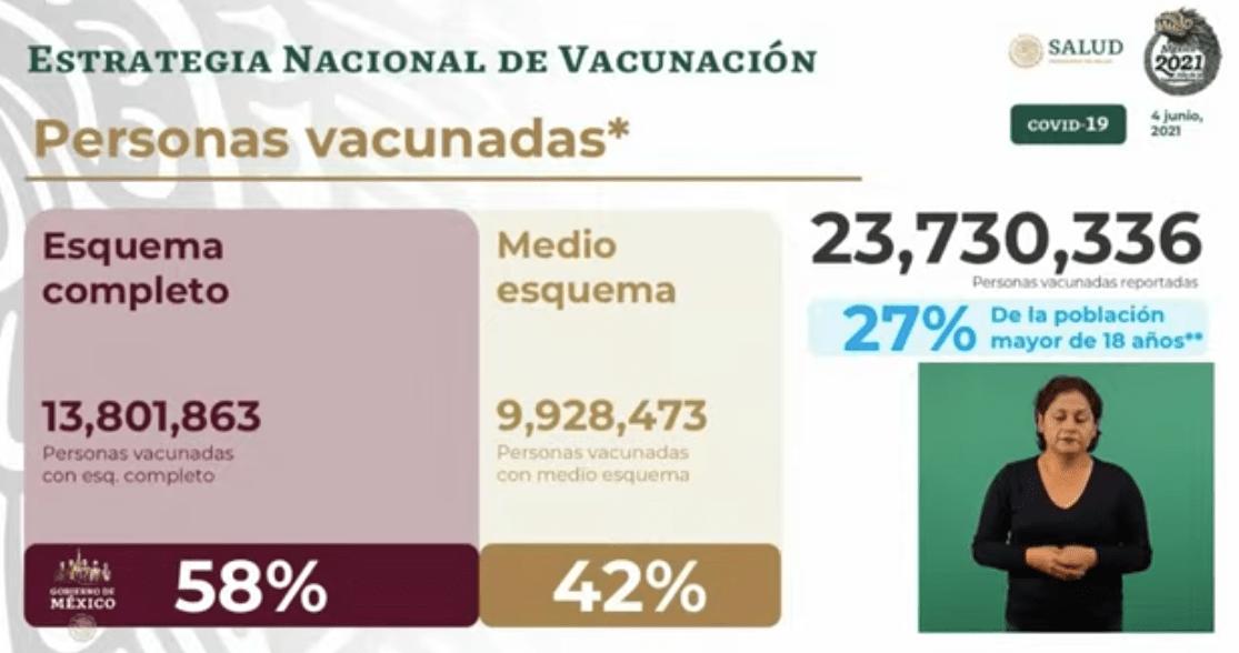 Avance en la vacunación al 4 de junio de 2021. Gráfico de Secretaría de Salud