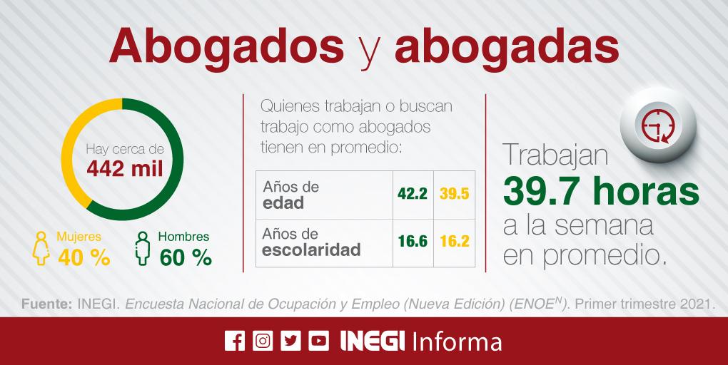 En México hay cerca de 442 mil abogados, confirma Inegi