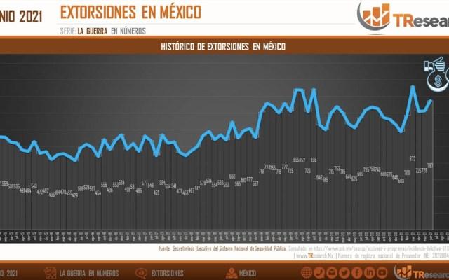 Extorsiones en México; el análisis de TResearch