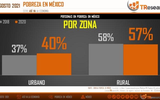 El aumento de la pobreza en México; el análisis de TResearch