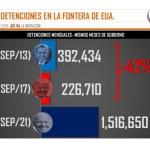 Las detenciones en la frontera