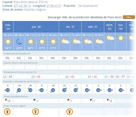 Alerta: Ola de calor, al menos hasta el sábado