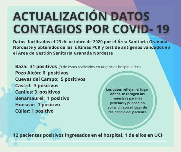 Coronavirus: El Área Sanitaria nos suma 6 nuevos positivos