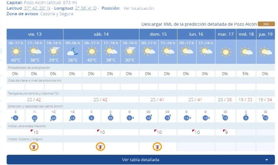 Precaución por la ola de calor, cuatro días por encima de los 40 grados
