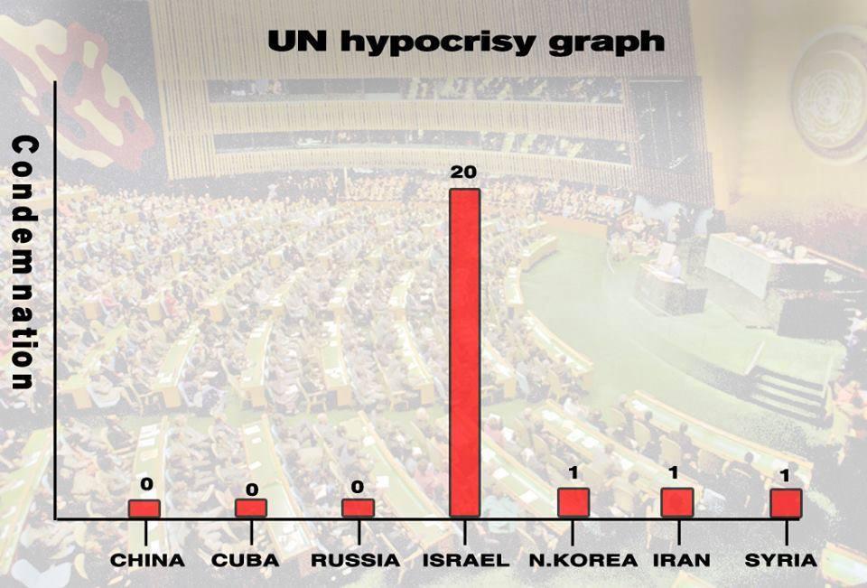 UN Hypocrisy Graph