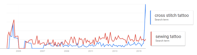 Cross Stitch Tattoo and Sewing Tattoo Google Trends (source: Google Trends)