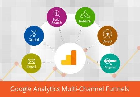 Setting Multi-Channel Funnels in Google Analytics