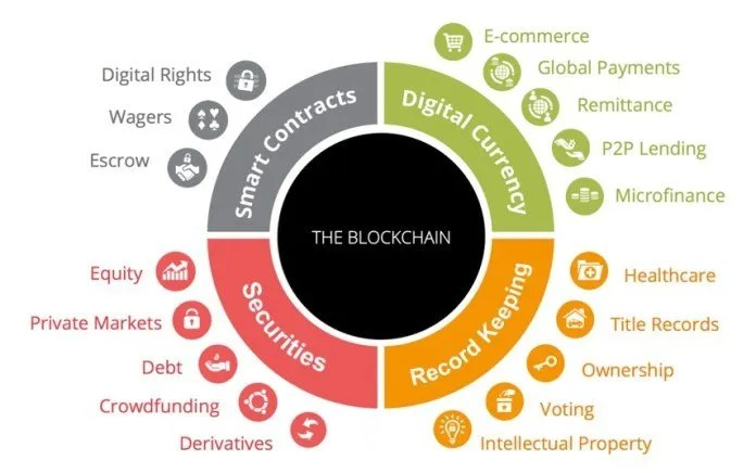 blockchain technology and advertising industry