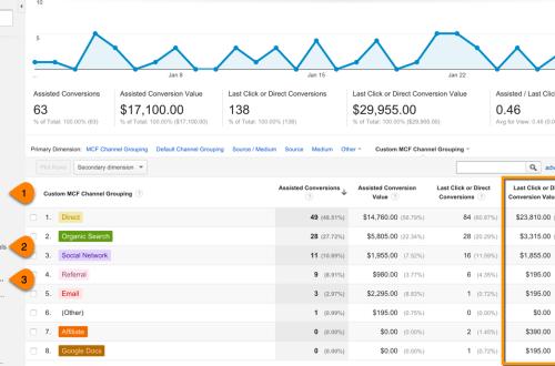 Multi-Channel Funnels in Google Analytics