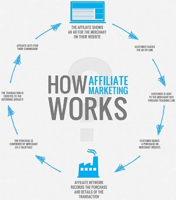 how affiliate marketing works - 10 Ways to Make Money with WordPress - The Ultimate Guide
