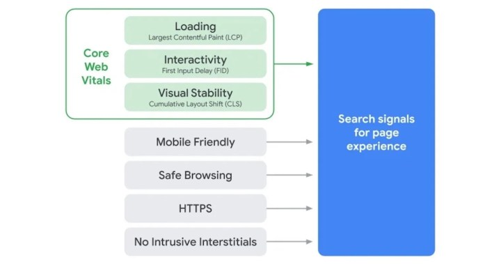 User Experience - Google Search - Core web vitals is a new website user experience criteria created by Google.