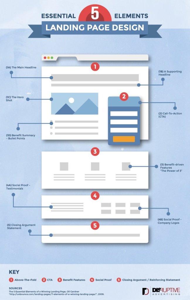 Digital marketing - Landing page