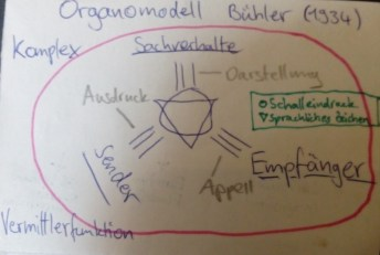 Bühler1-Einfuehrung-Linguistik-Rosenber-EUV-WiSe201::18
