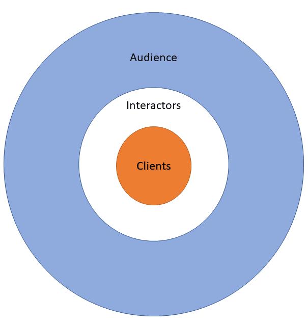 Audience – Interactors – Clients: Our Unique Engagement Model