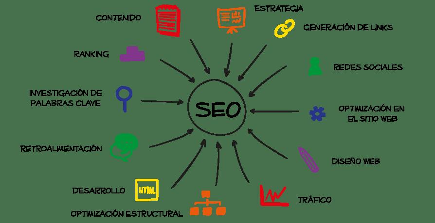 estrategia de marketing digital - Estrategia de Marketing Digital ⭐️