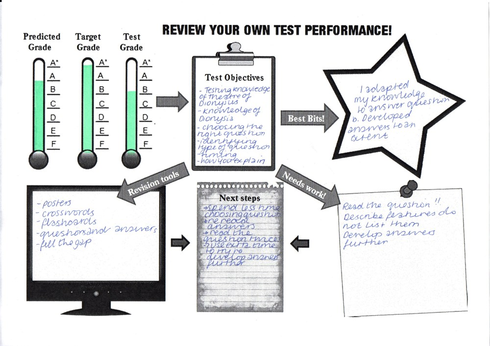 The 5-minute test review sheet (4/5)