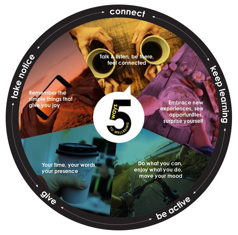 Five ways to wellbeing wheel