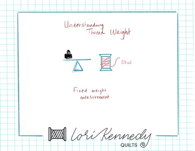 Thread Weight Infographic, Lori Kennedy
