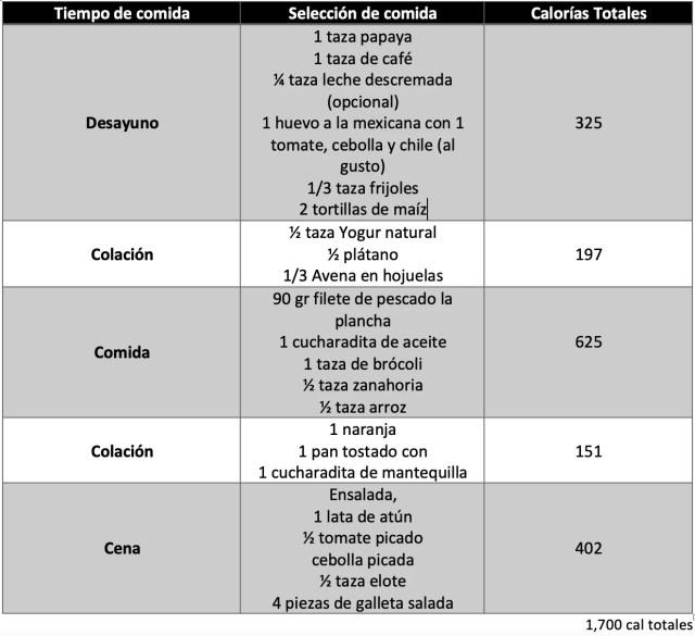 Menú correspondiente a adultos (19 a 59 años, 1,700 kcal totales)