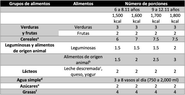 Número de porciones sugeridas por grupo de alimentos para niños de 6 a 12 años de edad