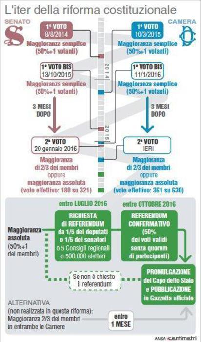 Lo schema dell'iter di revisione costituzionale. Foto presa da ansacentimetri.